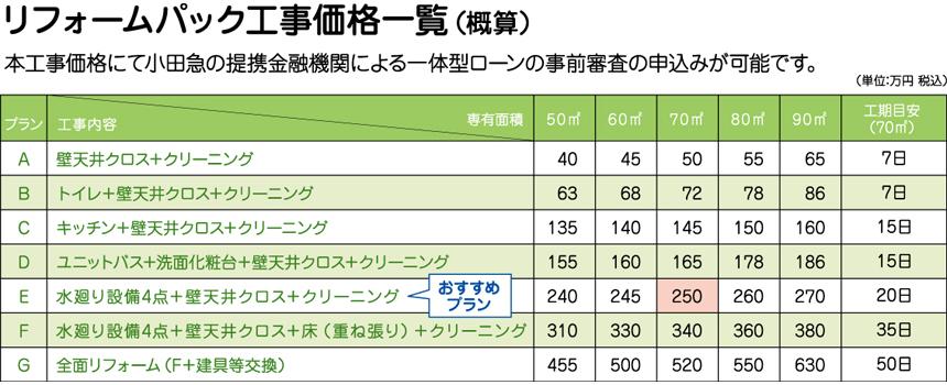 リフォームパック工事価格一覧(概算)※本工事価格にて小田急の提携金融機関による一体型ローンの事前審査の申込みが可能です。